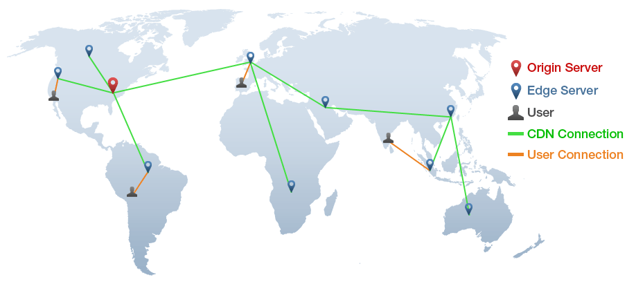 Content Delivery Network around the world